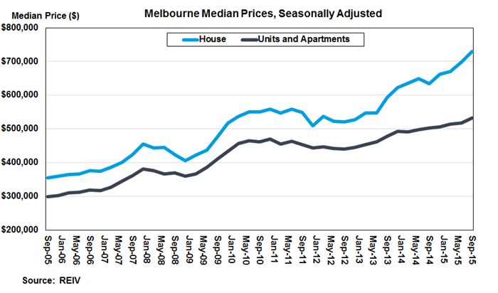 melbourne median house price graph